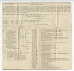 Series 4. Civil War Reports, Rosters, Etc.: Box 4: Folder 11: Scan 1 by Author Unknown