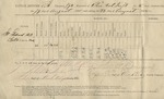 Ration Return (196th O.V.I., Co. B. 19-23 August 1865) by United States. Army. Quartermaster's Dept.