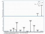 2,5-Dimethoxyphenethylamine by Bharathi Avula, Ji-Yeong Bae, Amar G. Chittiboyina, Yan-Hong Wang, Mei Wang, and Ikhlas A. Khan